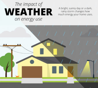 The impact of weather on energy use. A bright, sunny day or a dark, rainy storm changes how much energy your home uses.