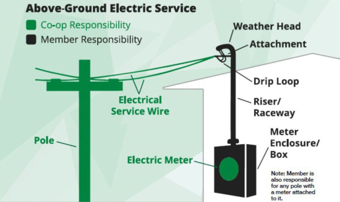 Above ground electric service co-op and member responsibility