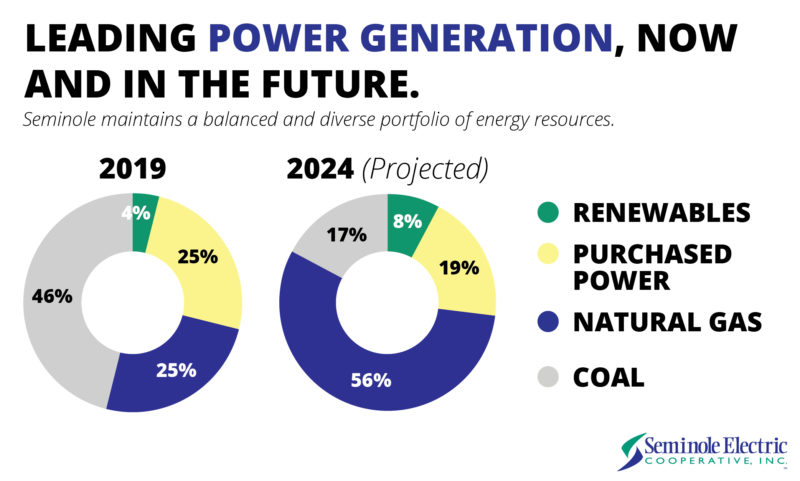 Pie chart showing the projected percentage of natural gas in 2024 to be 54% compared to 25% in 2019.