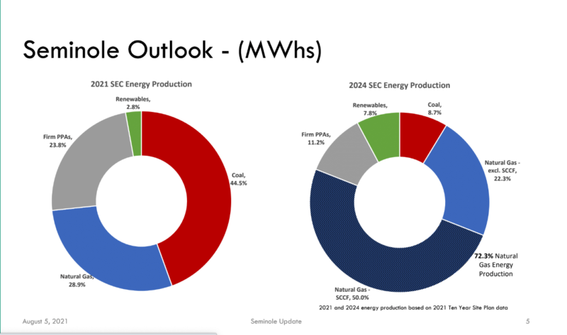 graph outlook for 2024 goal of producing 72.3% natural gas energy production