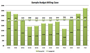 graph showing how you pay one price each month instead of higher or lower depending on winter or summer