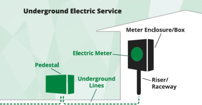 underground electric service co-op and member responsibility
