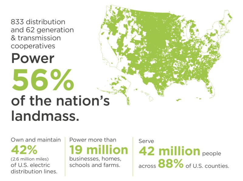 833 distribution and 62 generation & transmission cooperatives power 56% of the nation's landmass, own and maintain 42% (2.6 million miles) of U.S> electric distribution lines, power more than 19 million businesses, homes, schools and farms, serve 42 million people across 88% of U.S. counties.